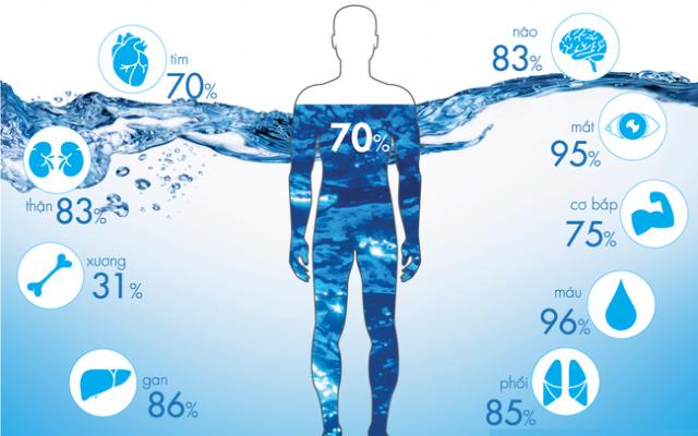 """Nước ion kiềm – nước tốt """"nâng niu"""" người đau dạ dày"""
