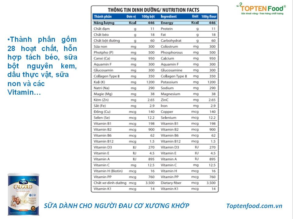 Sữa Calgold giàu vitamin và khoáng chất phù hợp cho người đau xương khớp